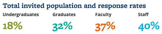 18% of undergraduates; 32% of graduate students; 37% of faculty; 40% of staff
